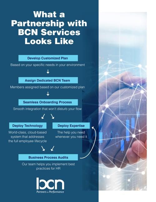 Partnership with BCN OneSheet